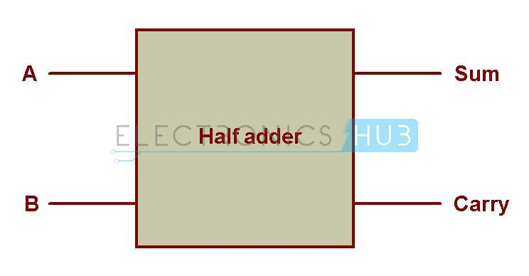 Half Adder And Full Adder Circuits Using Nand Gates Circuit Circuit Design Half