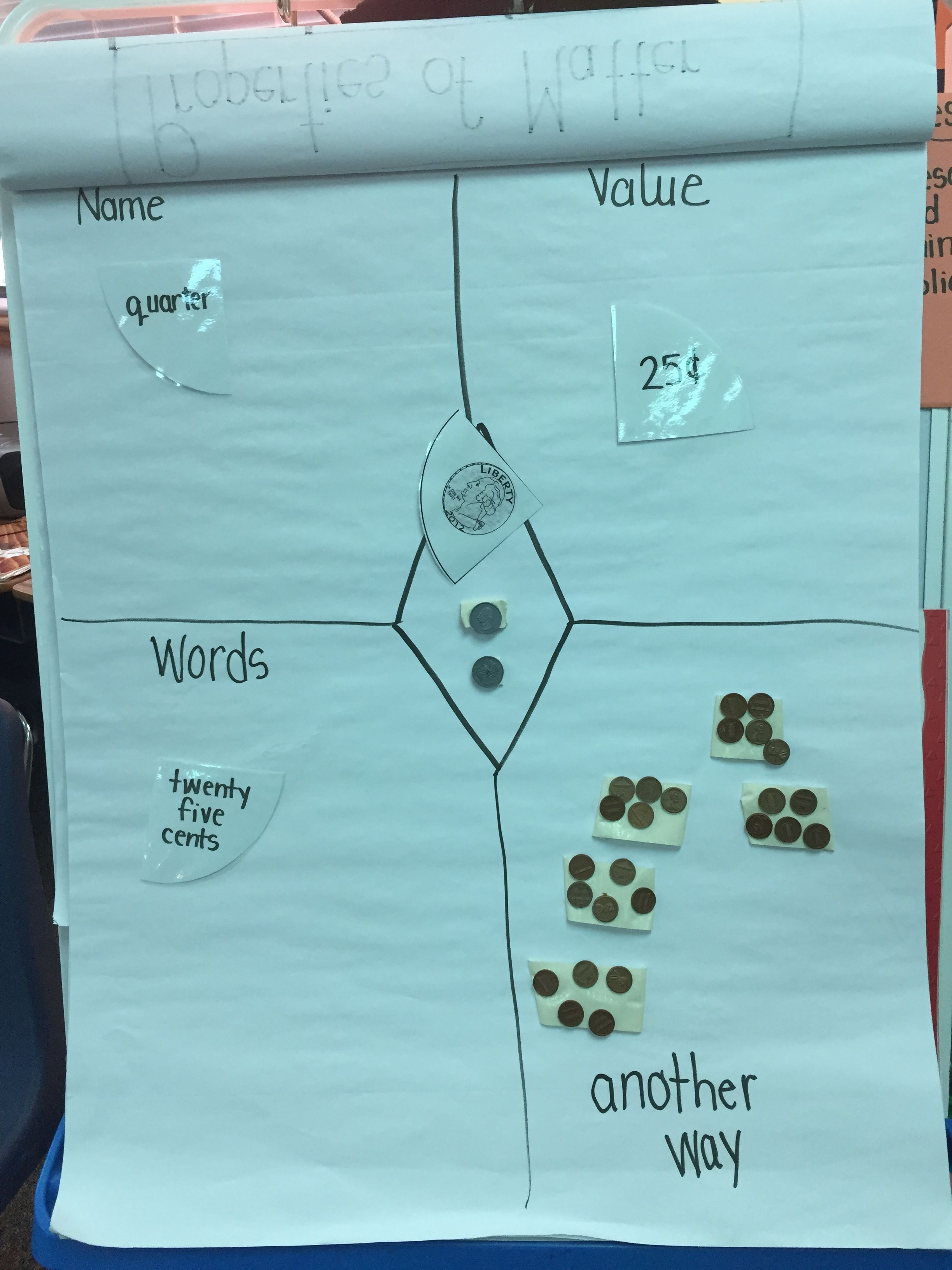 Interactive Coin Anchor Chart 1st Grade Example With
