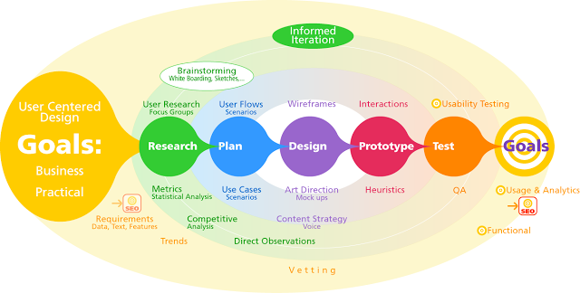 User Experience Web Product Design Process Graphic Ux Design Process Design Thinking Process Design Process