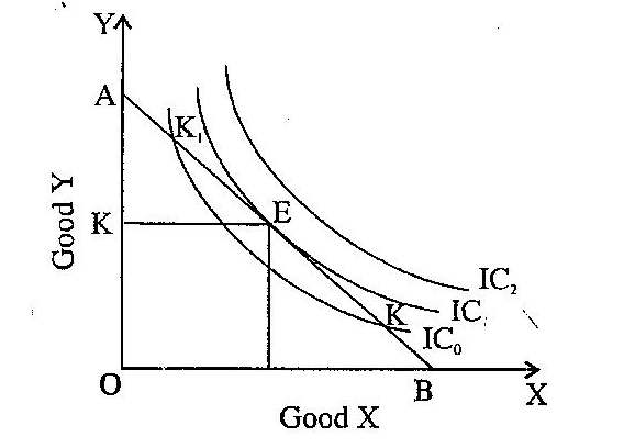 Equilibrium Of A Consumer Indifference Curve Equilibrium Application Letters
