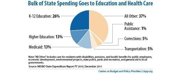 Where Our Tax Dollars Go In Two Charts Classroom Charts Us Tax