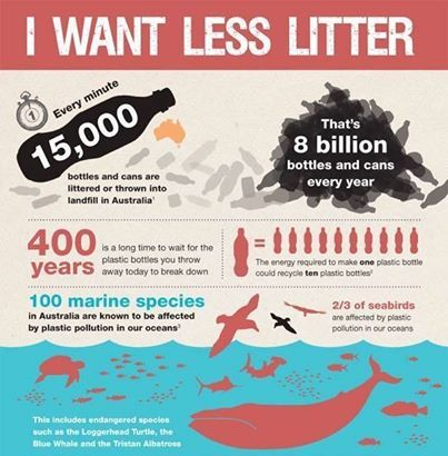 Australian Litter Statistics All We Need To Do Is Go Back