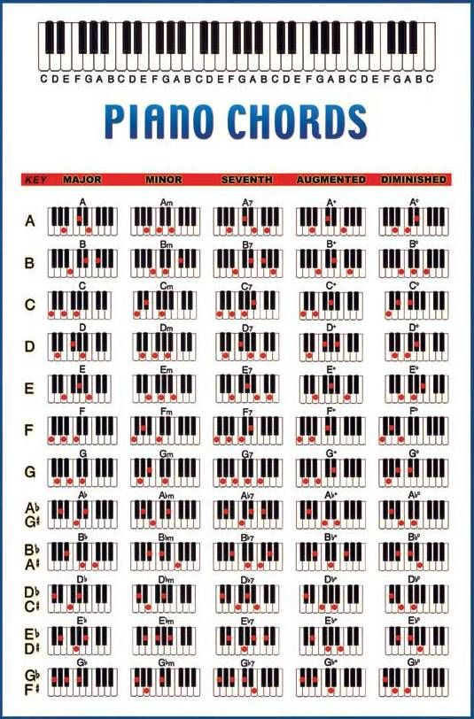 Piano Chords Chart. This Should Help When I Play The Keyboard. I