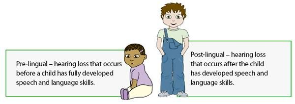 Pre-lingual Hearing Loss: Hearing loss that happens before a child learns to talk. Post-lingual Hearing Loss: Hearing loss that happens after a child learns to talk. #hearingvocab #vocabulary #education