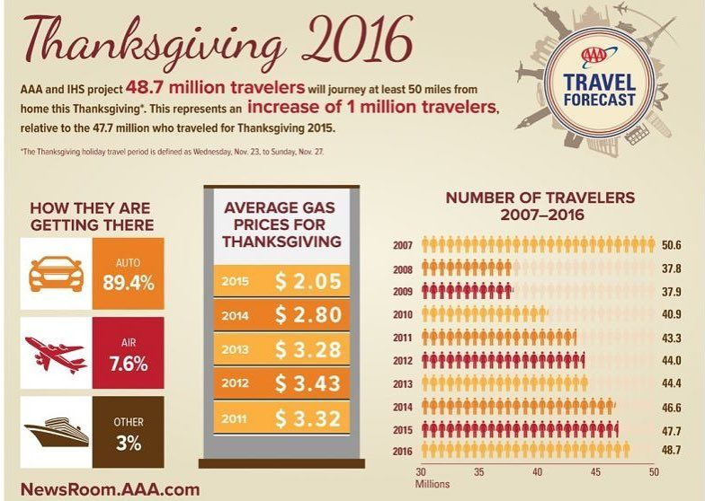 Have You Booked Your Vehicle For Thanksgiving Yet According To Aaa It Looks Like Its Gonna Be A Busy One Thanksgiving Travel Thanksgiving Fun Travel