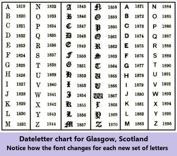 glasgow dateletters chart great to know. Black Bedroom Furniture Sets. Home Design Ideas