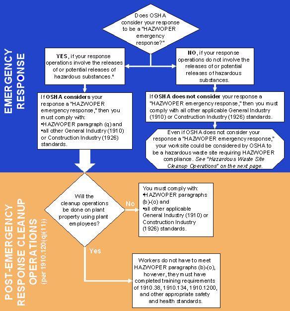 osha and hazwoper certification via osha.gov #osha #hazwoper ...