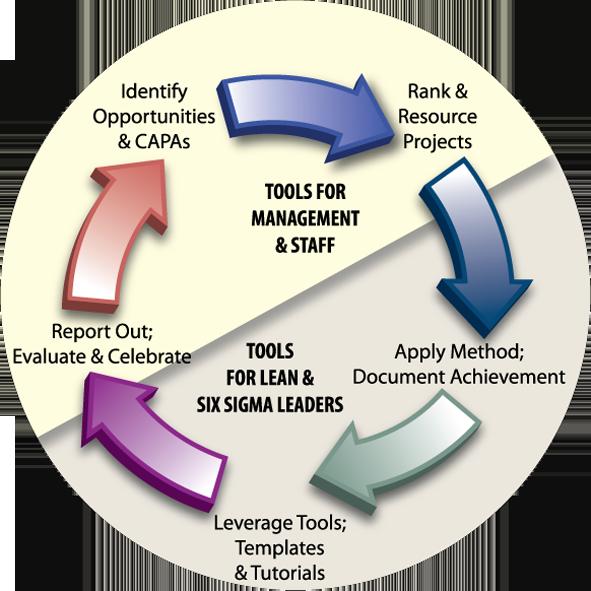 Project Portfolio Management Ppm Compass Quality Management System Portfolio Management Business Problems Process Improvement