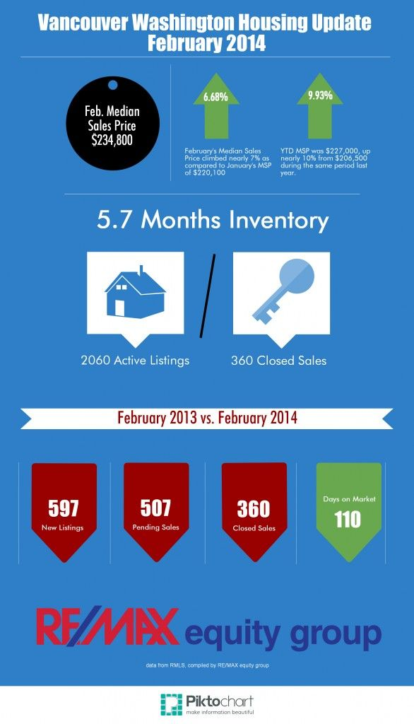 Vancouver Housing Update Feb 2014
