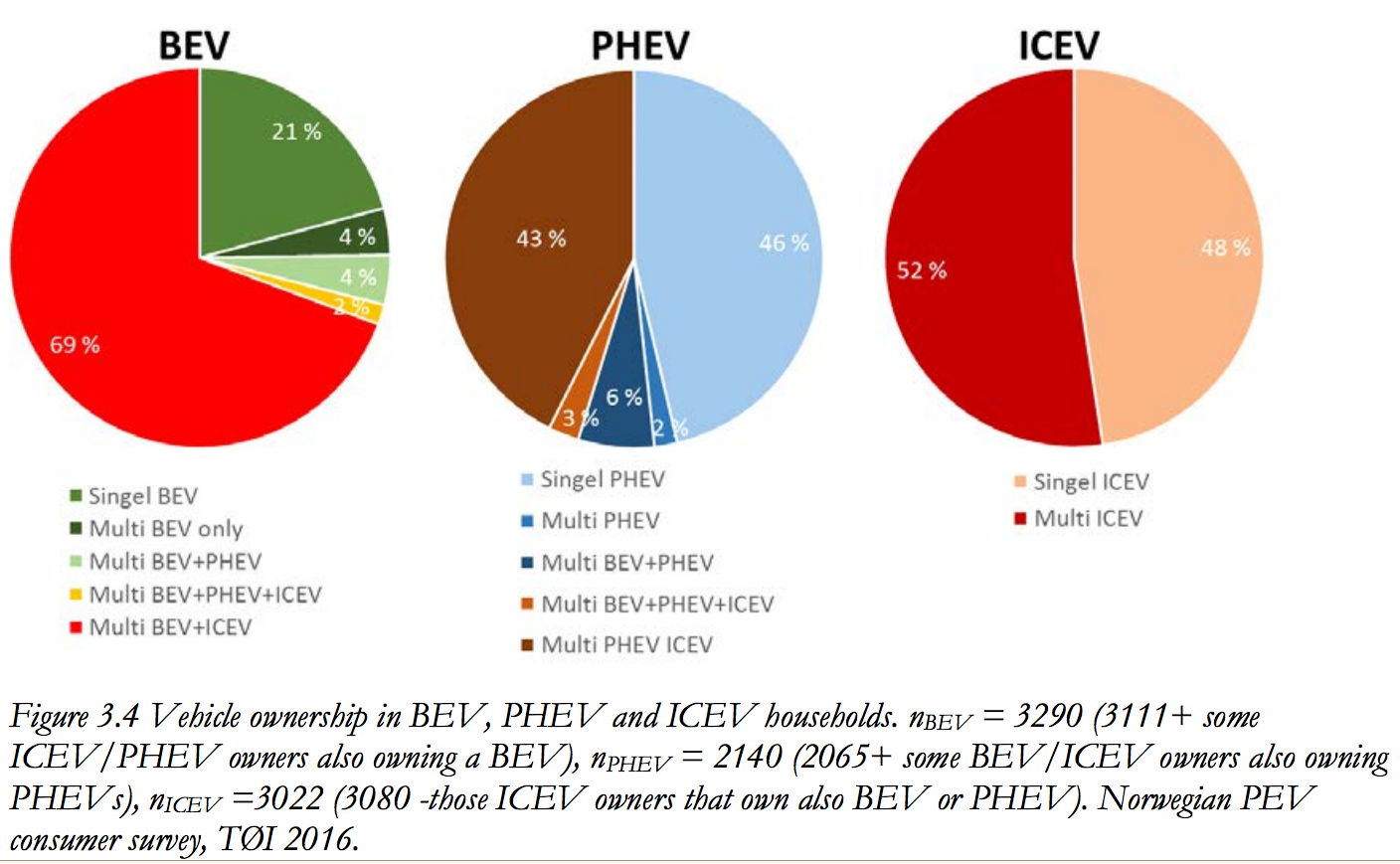 12 Norway Electric Car Survey Charts | 1Sun4All Clean Energy | Pinterest