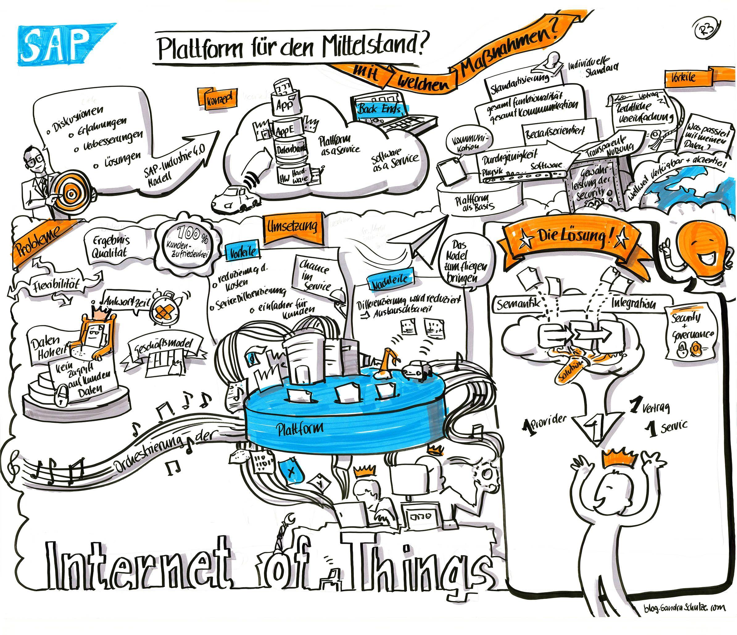 Industrie 4.0 Plattform für den Mittelstand? Graphic Recording von ...