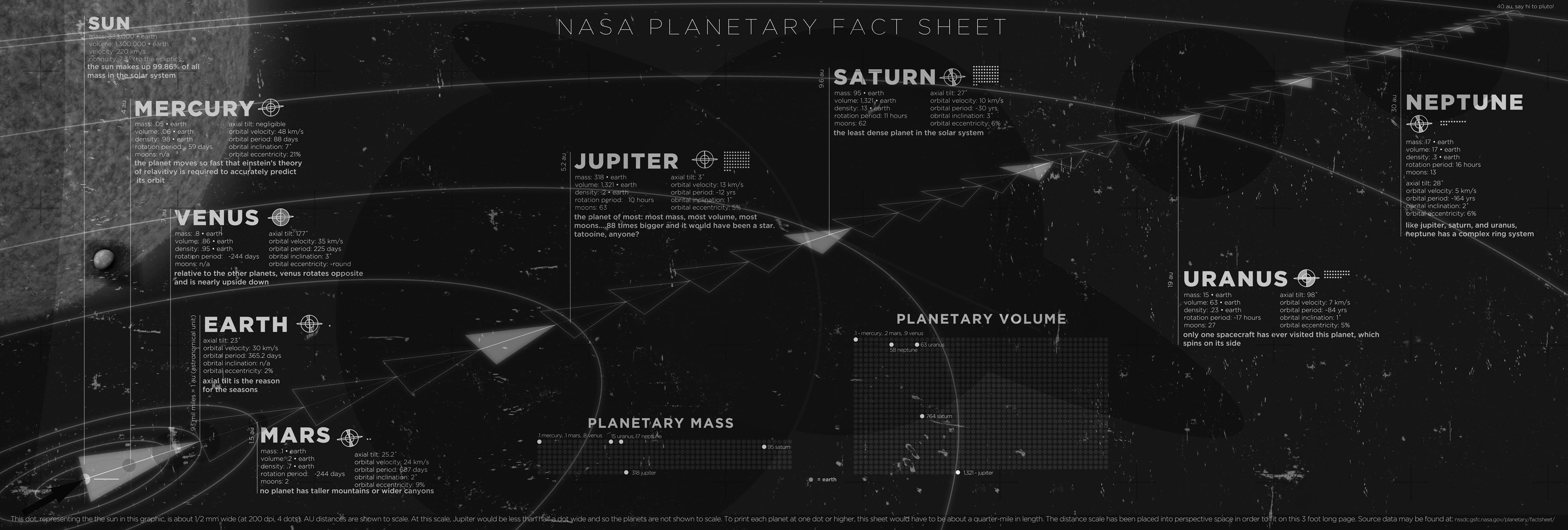 nasa planetary fact sheet - HD 3551×1200