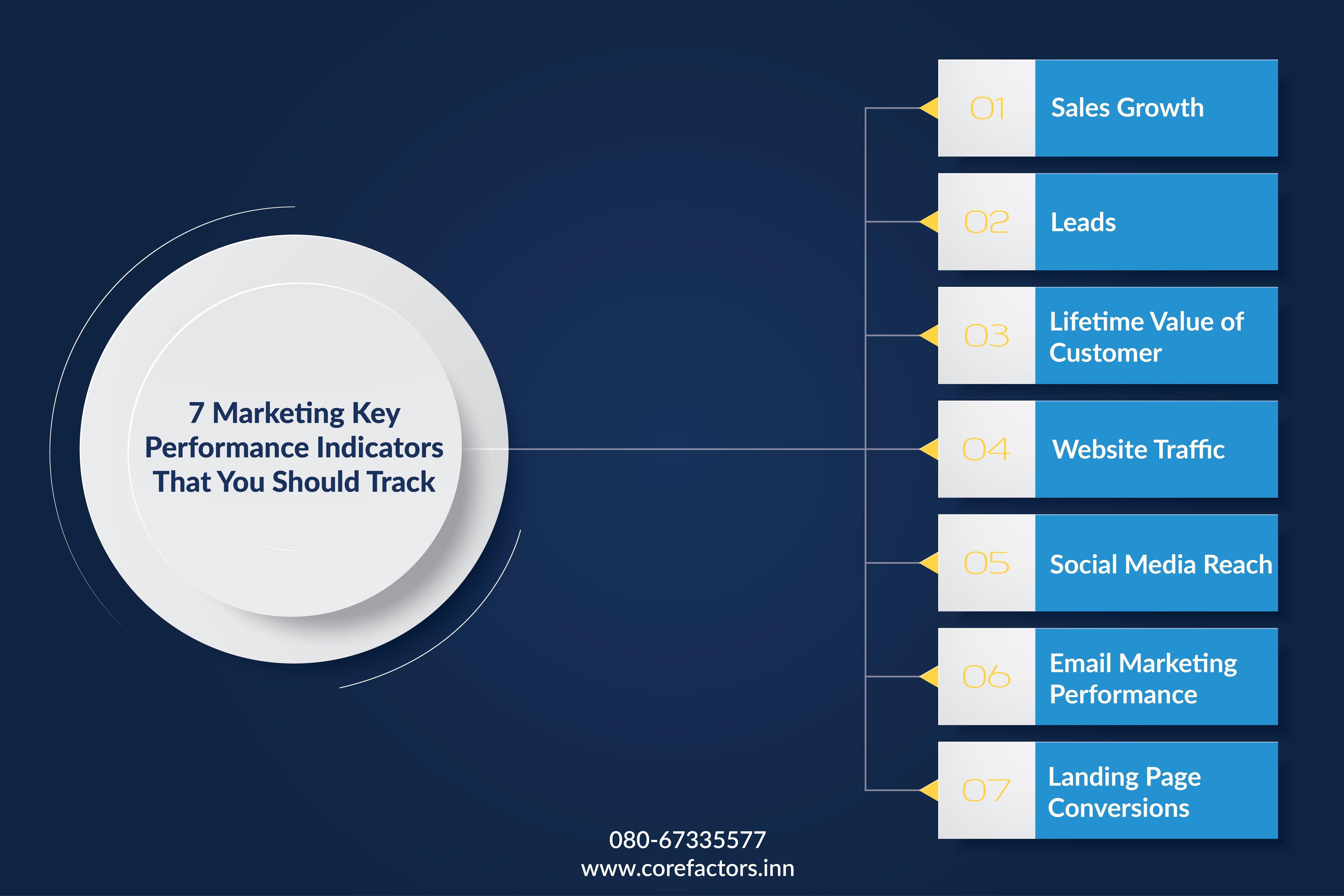 7 Marketing Key Performance Indicators That You Should Track Key Performance Indicators Marketing Performance