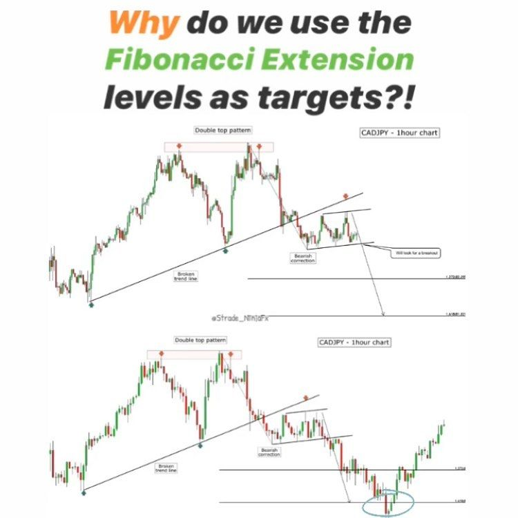 Why Do We Use Fibonacci Extension Levels As Targets Price
