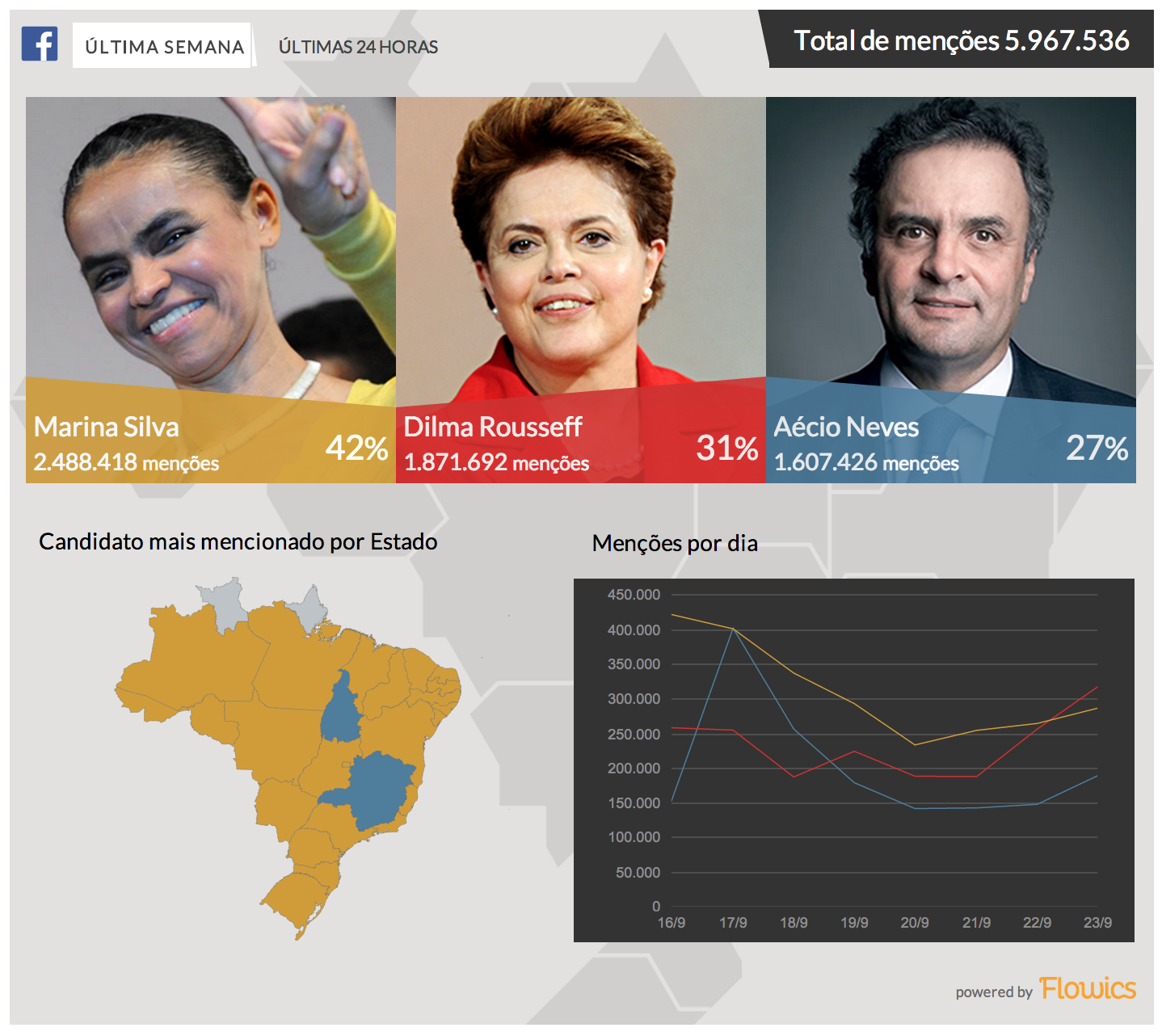 Brazil political dashboard looking at mentions of the top presidential candidates on Facebook