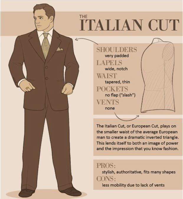 How to recognize different types of men suits Italian | Fashion ...