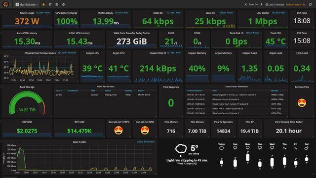 Finally Got A Dashboard I M Happy With And A Dedicated Grafana Display Homelab In 2020 Dashboard Interface Dashboard Design Digital Dashboard