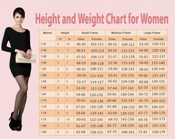 Weight Chart For Women Whatu0027s Your Ideal Weight According to Your - weight chart for girl