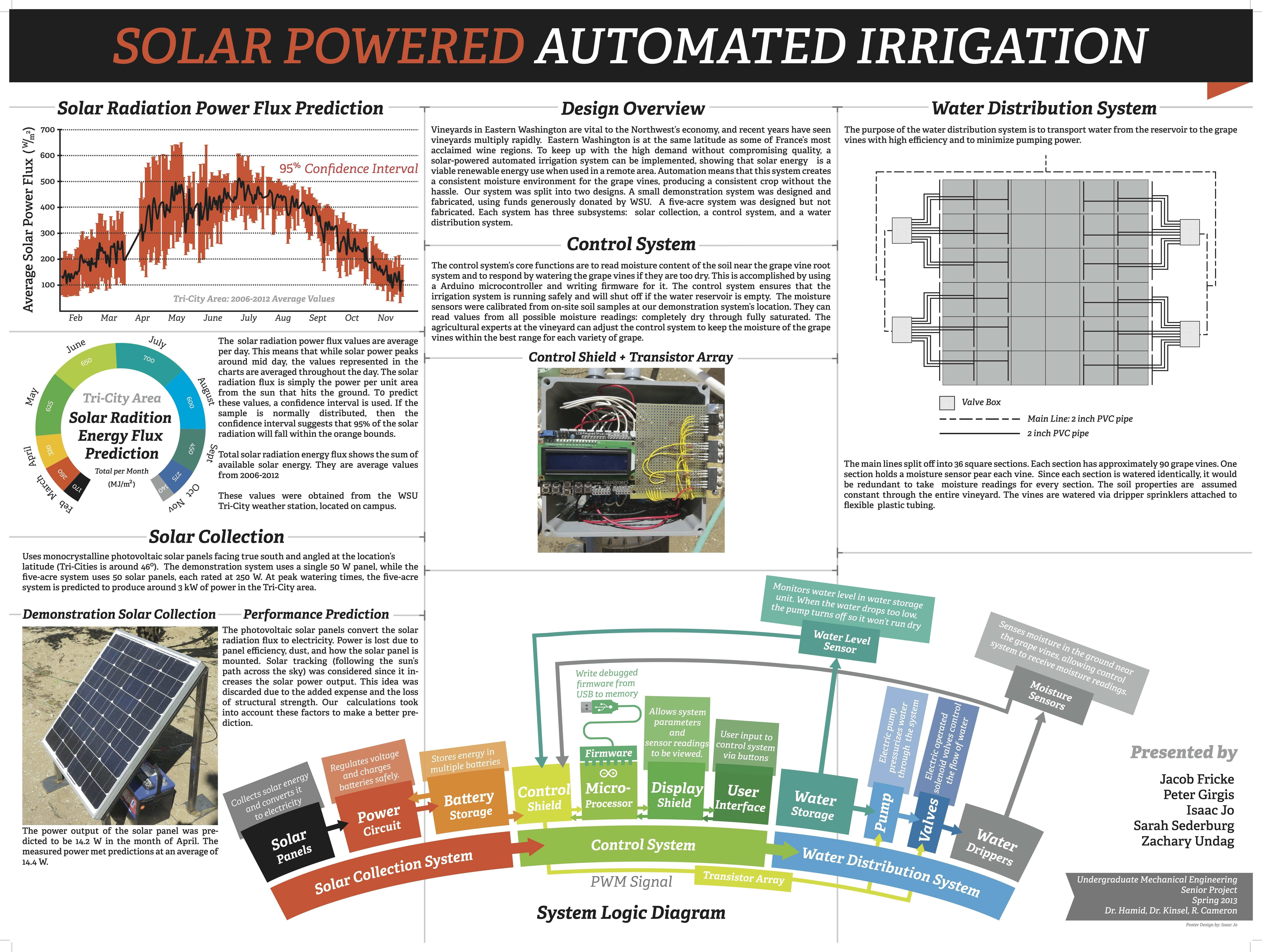 Mechanical Engineering Senior Project Poster | Mechanical ...
