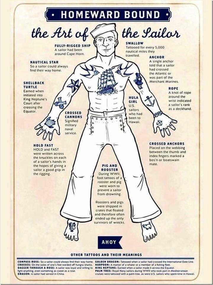 Pin by Lori Jenkins on Hooyah Navy!! Sailor tattoos