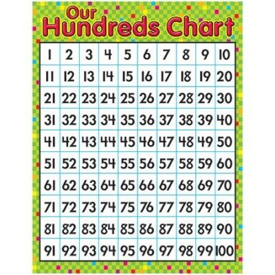 For the Hundredth Day of School and beyond!  Organize your classroom with this vibrant chart. Large writing space features a popular design that adapts to all your teaching needs. Extra value on back: reproducibles, tips, and teaching information.