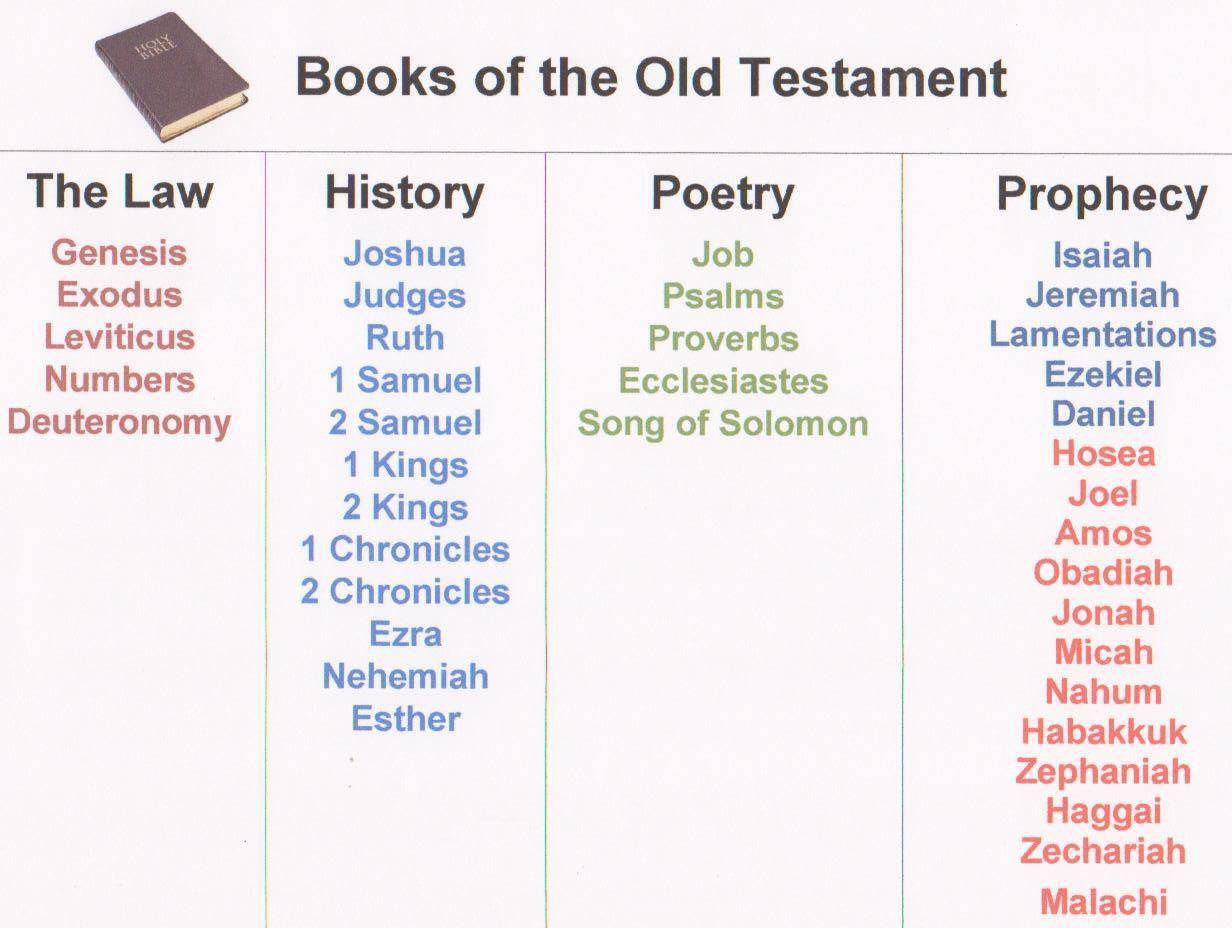 Books Of Ot For Notebook