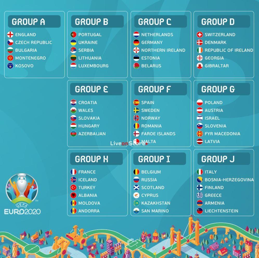Uefa Euro 2020 Qualifying Groups