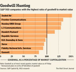 Buyers Beware The Goodwill Games  Balance Sheet Wall Street