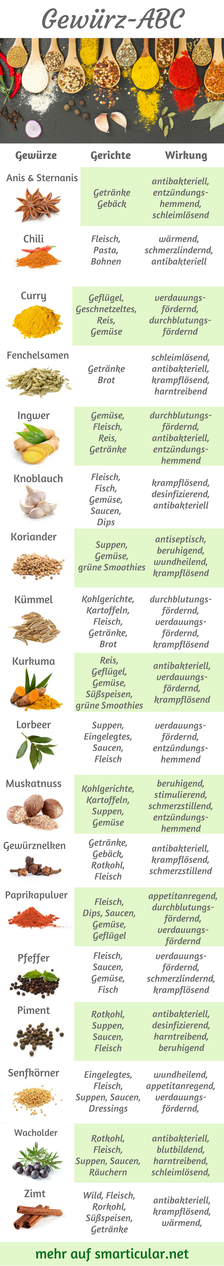 So viele verschiedene Gewürze, aber du weißt nicht, wofür du sie verwenden kann? Lass dich von unserem kleinen Gewürz-ABC inspirieren, damit du immer weißt, welche Gewürze zu welchen Gerichten passen! #gemüsepflanzen