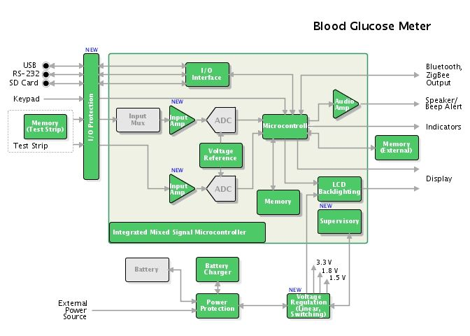 blood glucose meter block diagram blood glucose meter