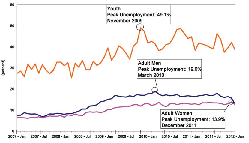 Chart  Unemployment Rate Among Black Adult Men Adult Women And