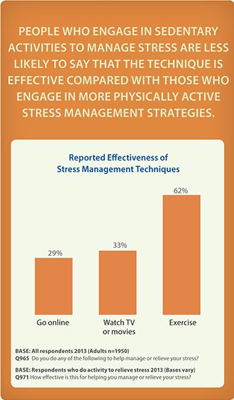 Image result for US adults who are physically fit chart Dynamic - stress management chart