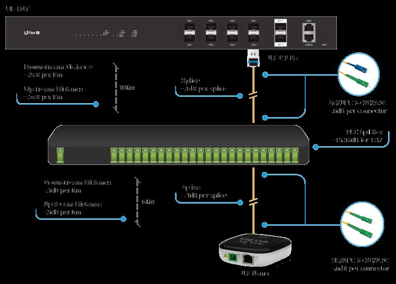 UFiber GPON Designing a GPON Network Ubiquiti Networks