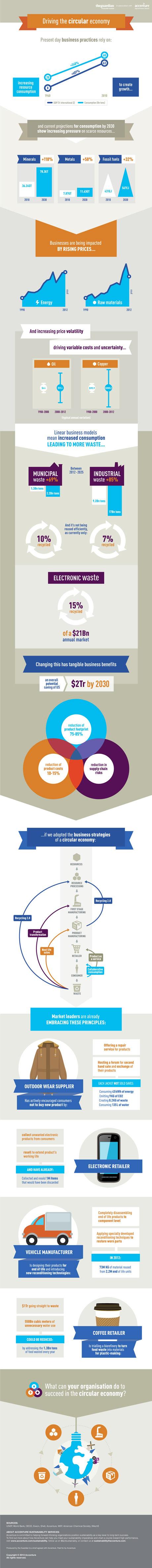 Driving The Circular Economy Infographic Inspiration Ideer