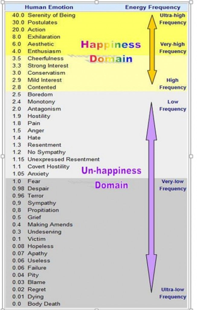 The Frequency of Emotions x ESOTERIC HEALING Pinterest
