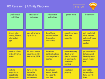 User Research Affinity Diagram In Sketch Via Dribbble Mood Board Design Diagram Design Design Thinking