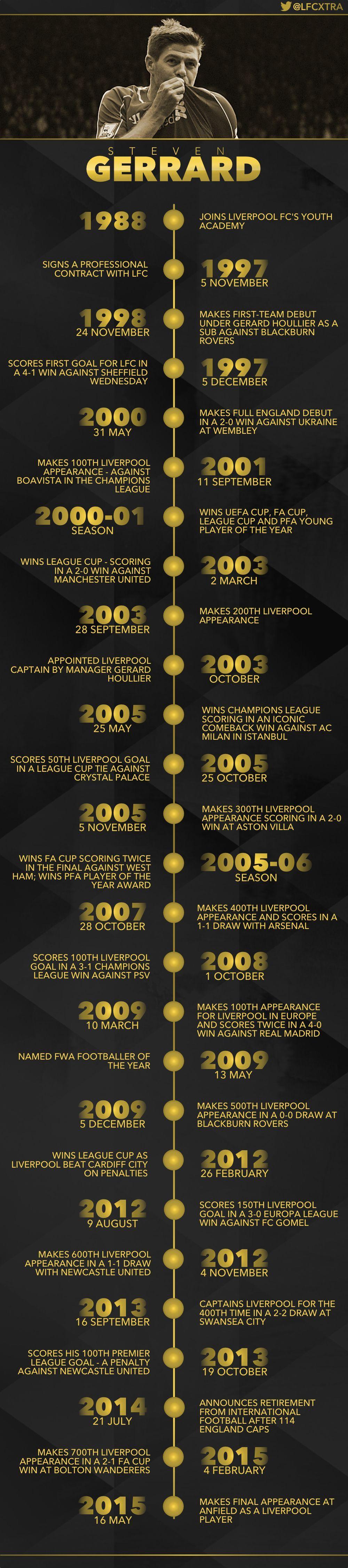 Amazing infographic of Steven Gerrard's Liverpool career - Liverpool FC