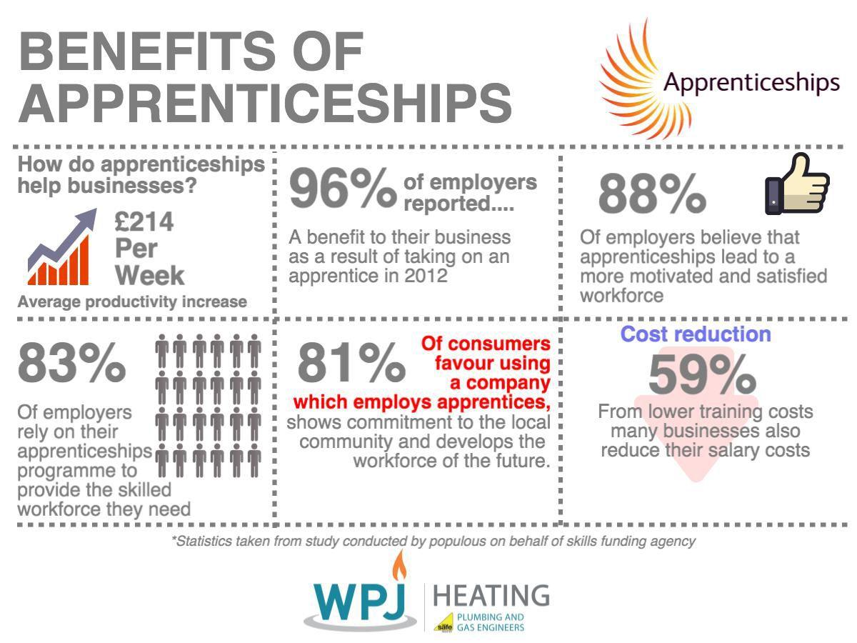 The Journey of an Apprentice at WPJ! Apprenticeship