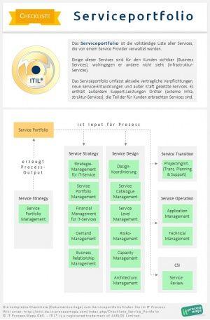 Das Serviceportfolio ist die vollständige Liste aller Services, die