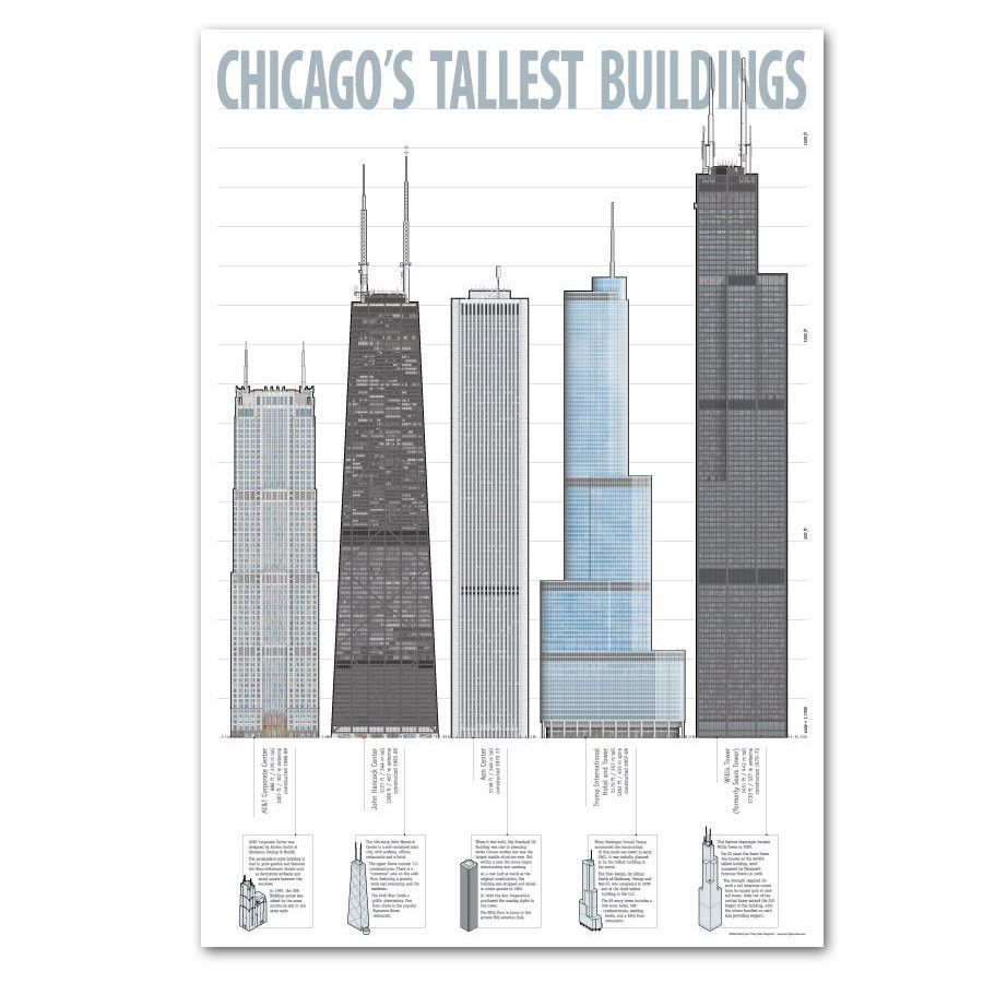 This full color poster features illustrations of the five tallest