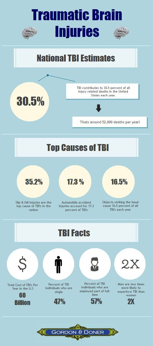 This traumatic brain injury infographic illustrates the