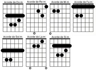 130 Ideas De Notasmusicales Acordes Musicales Guitarras Acordes De Guitarra
