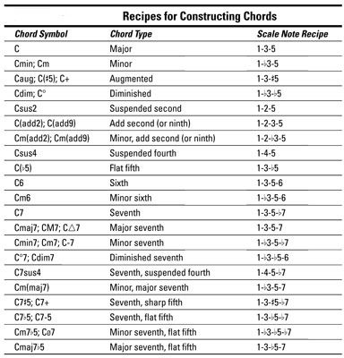 Playing the Piano How to Read Chord Symbols - For Dummies How - chord charts examples in word pdf