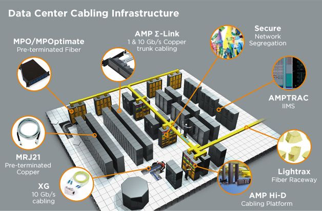 AMP NETCONNECT - Data Center Solutions #infrastructure | DataCenters ...