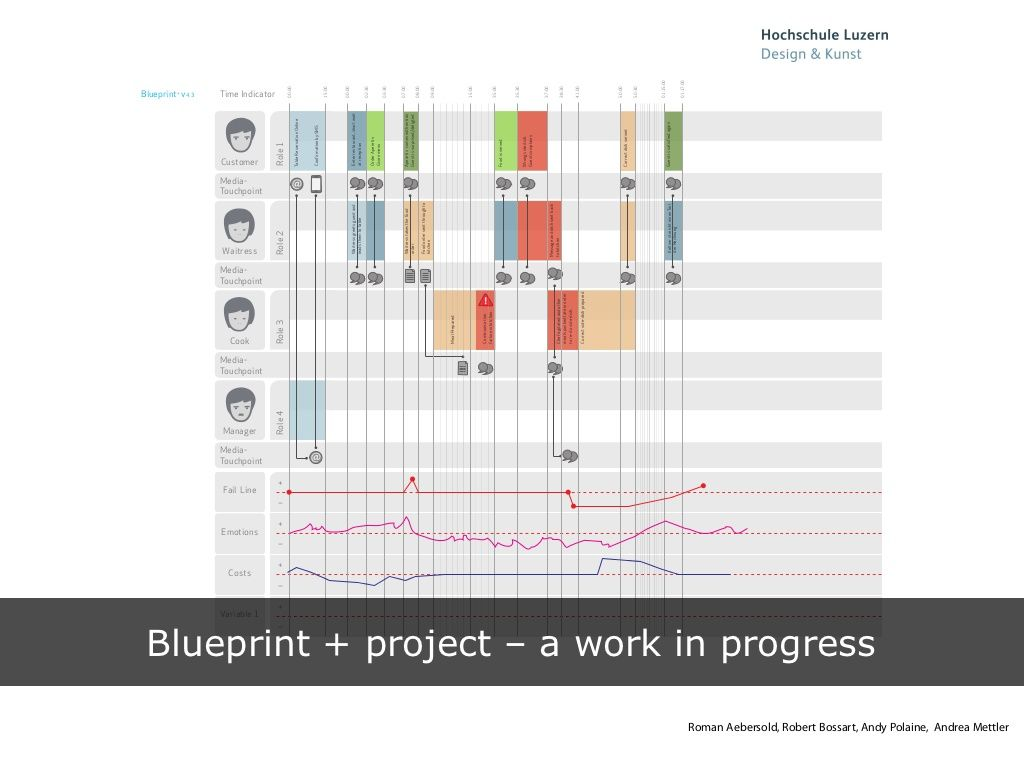 Blueprint v43 work and career pinterest s blueprint developing a tool for service design malvernweather Image collections
