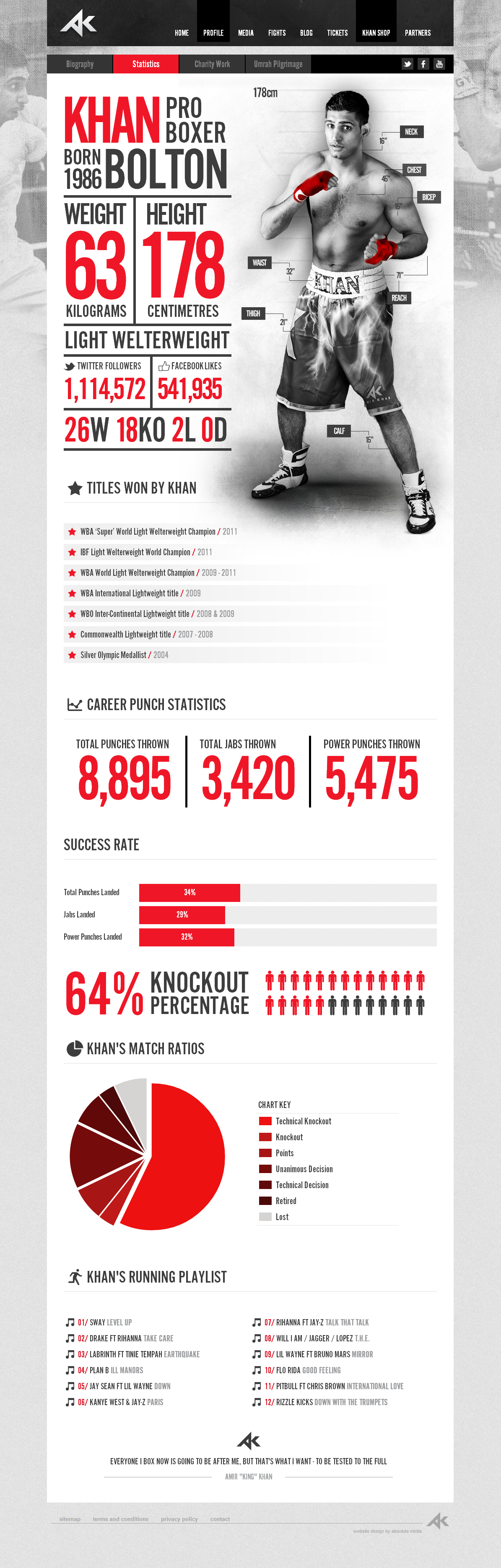If you repurpose this as your resume with your skills/stats ...