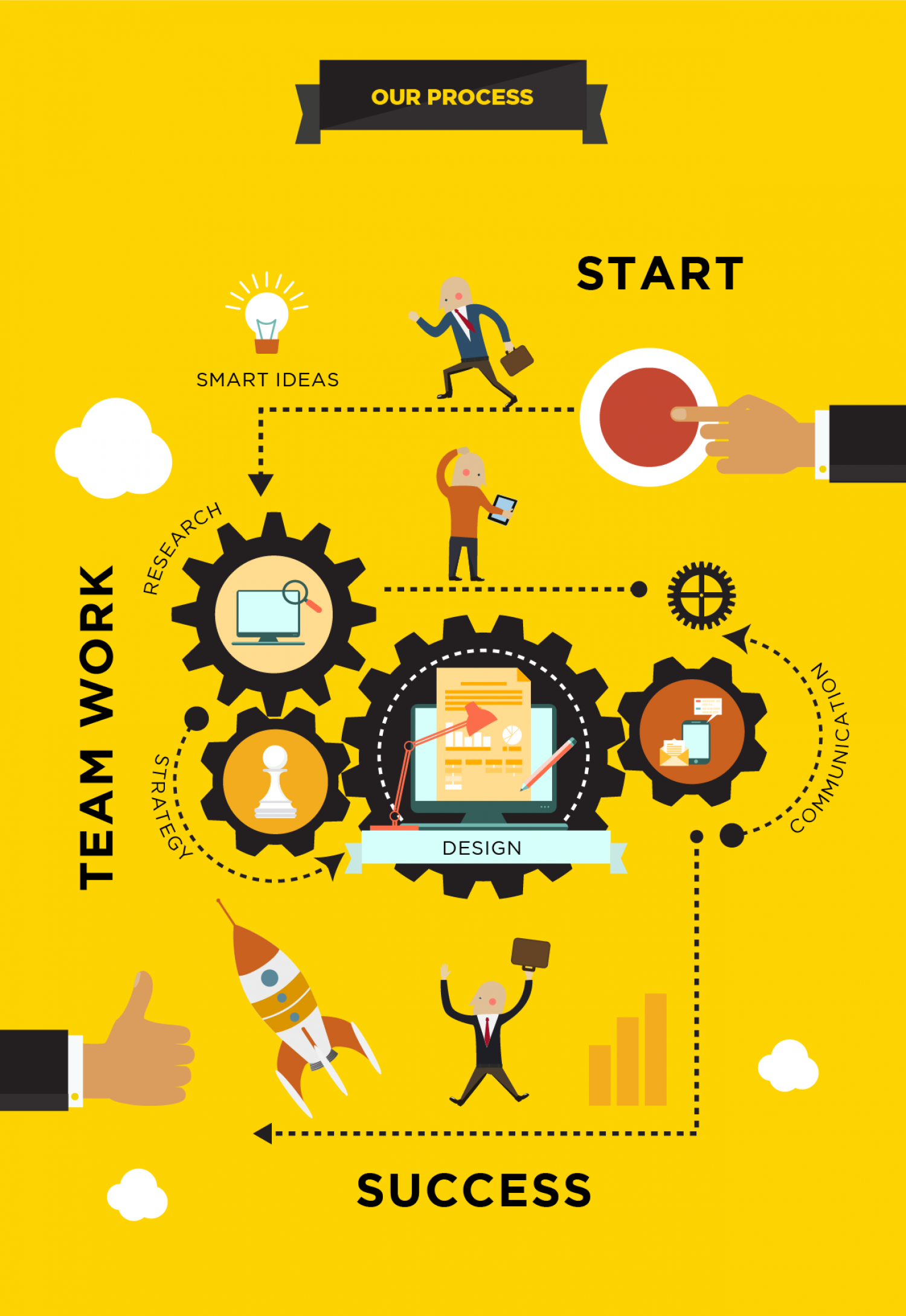 design process infographic | getting ideas | pinterest | process