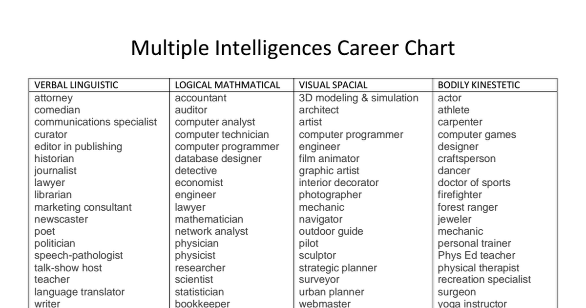 Multiple Intelligences Career Choice pdf | Work CCR