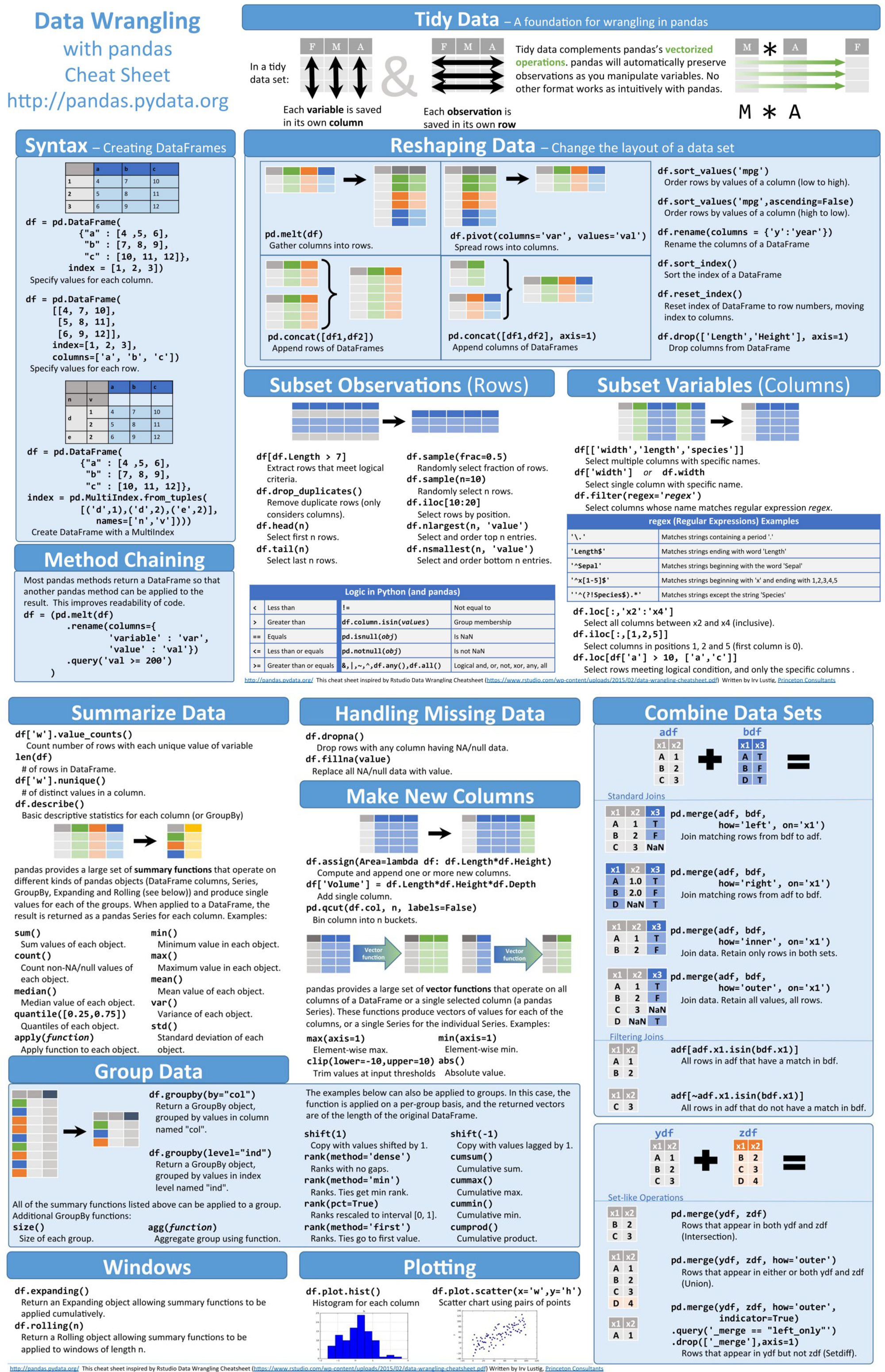 Data Wrangling with pandas [Cheat Sheet] | Credit: pandas