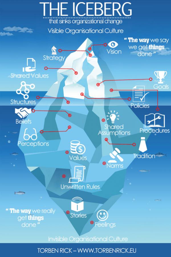 four levels of thinking iceberg model